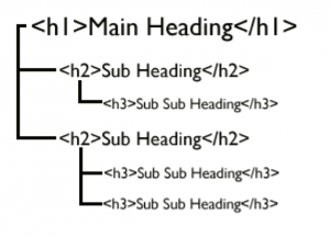 proper use of header tags